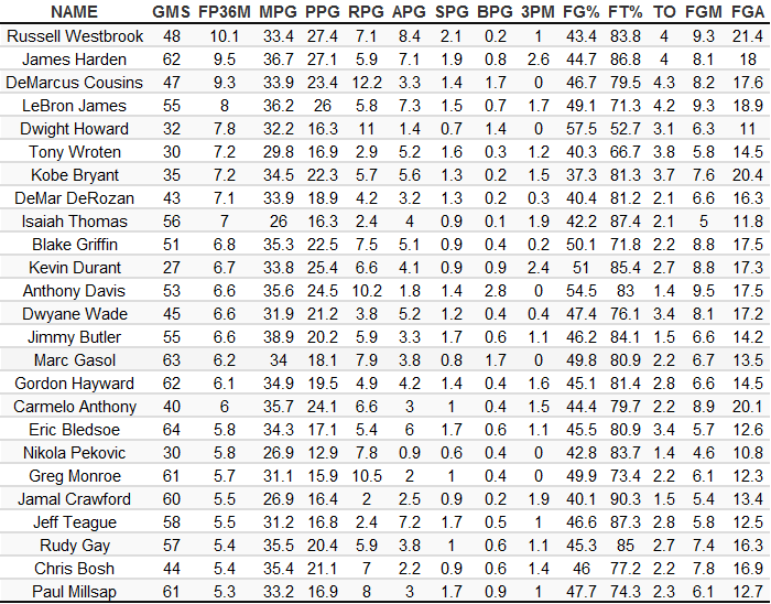 free throw rate